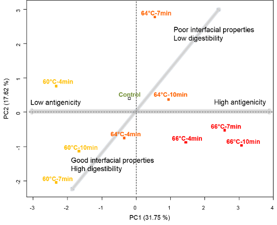 Effect of pasteurisation on liquid whole egg interfacial properties, digestibility and allergenic properties